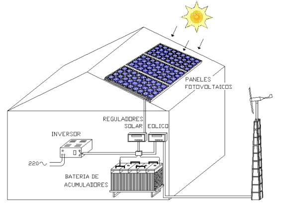 esquema EOLICO-SOLAR_TECNOSOL