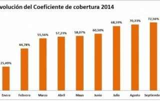 grafico evolucion coeficiente de cobertura CNMC-septiembre 2014 ofrecido por tienda online tecnosol