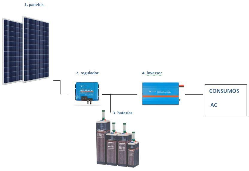 instalación solar aislada - esquema - tienda online TECNOSOL