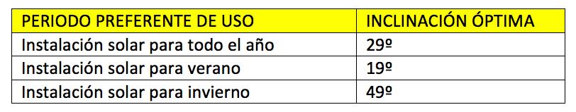 como colocar y orientar placas solares - tabla inclinaciones - tienda online TECNOSOL