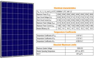 Características eléctricas de los paneles solares