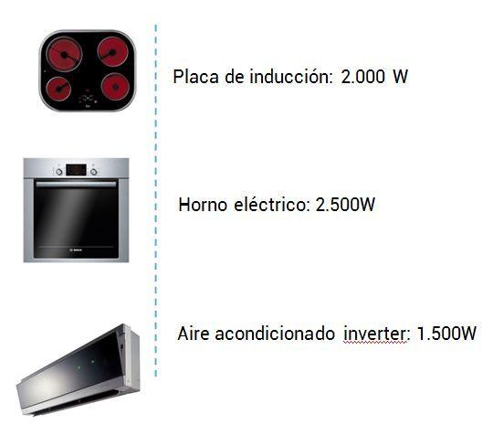 consumo electrico electrodomesticos - tecnosol