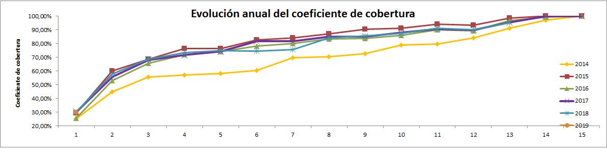 CNMC – coeficiente cobertura Diciembre 2018 (13/2018) 0