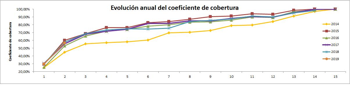 CNMC – coeficiente cobertura Diciembre 2018 (14/2018) 0