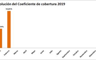 Datos CNMC coeficiente de Cobertura 2/2019