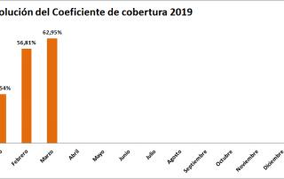 Evolucion Coeficiente Cobertura 2019- hasta Marzo