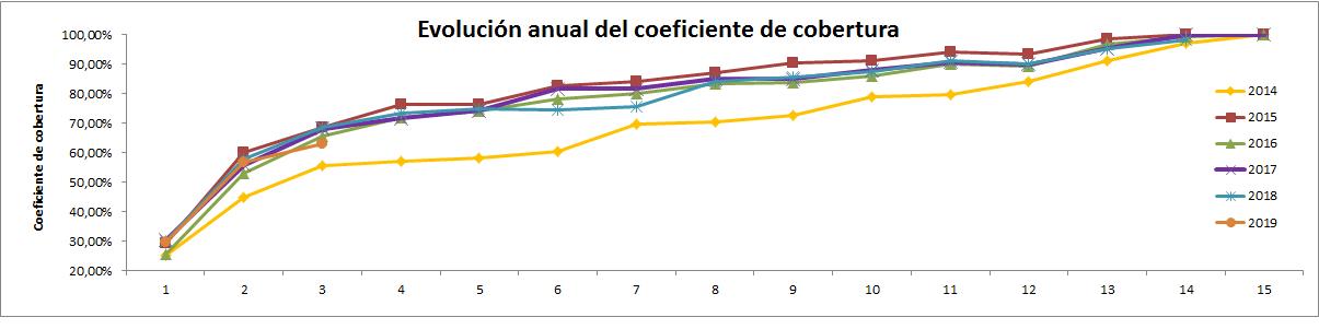 CNMC – coeficiente cobertura Marzo 2019 (3/2019) 0