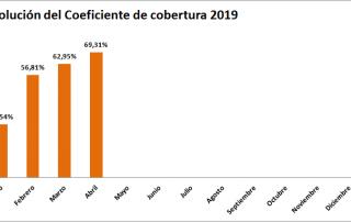 coeficiente cobertura abril 2019 cnmc ofrecido por tecnosol