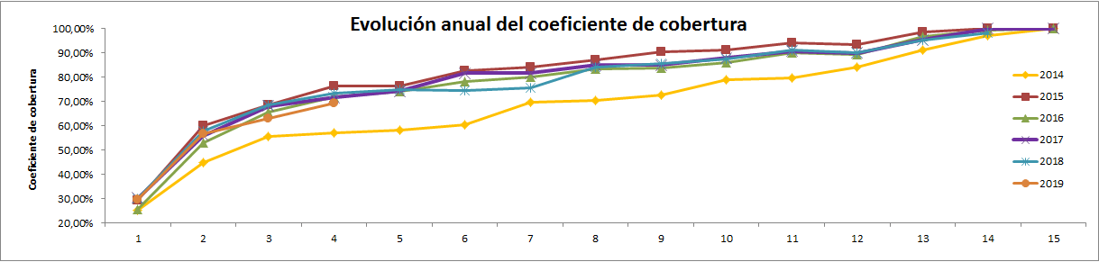 CNMC – coeficiente cobertura Abril 2019 (4/2019) 0