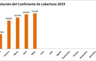 coeficiente cobertura CNMC 5-2019 tecnosol