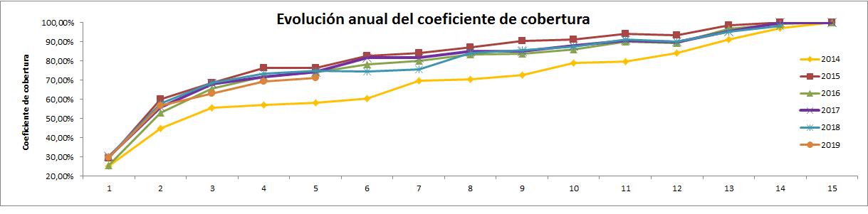 CNMC – coeficiente cobertura Mayo 2019 (5/2019) 0