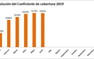 coeficiente de cobertura cnmc 2019 hasta junio - tecnosol