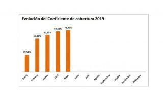 coeficiente de cobertura CNMC mayo 2019 - ofrecido por tienda online de energía solar TECNOSOL