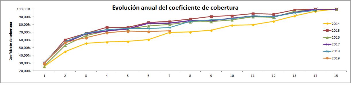 Gráfico con la evolución anual del Coeficiente de Cobertura CNMC  hasta Julio 2019, ofrecido por la Tienda online de Energía Solar TECNOSOL