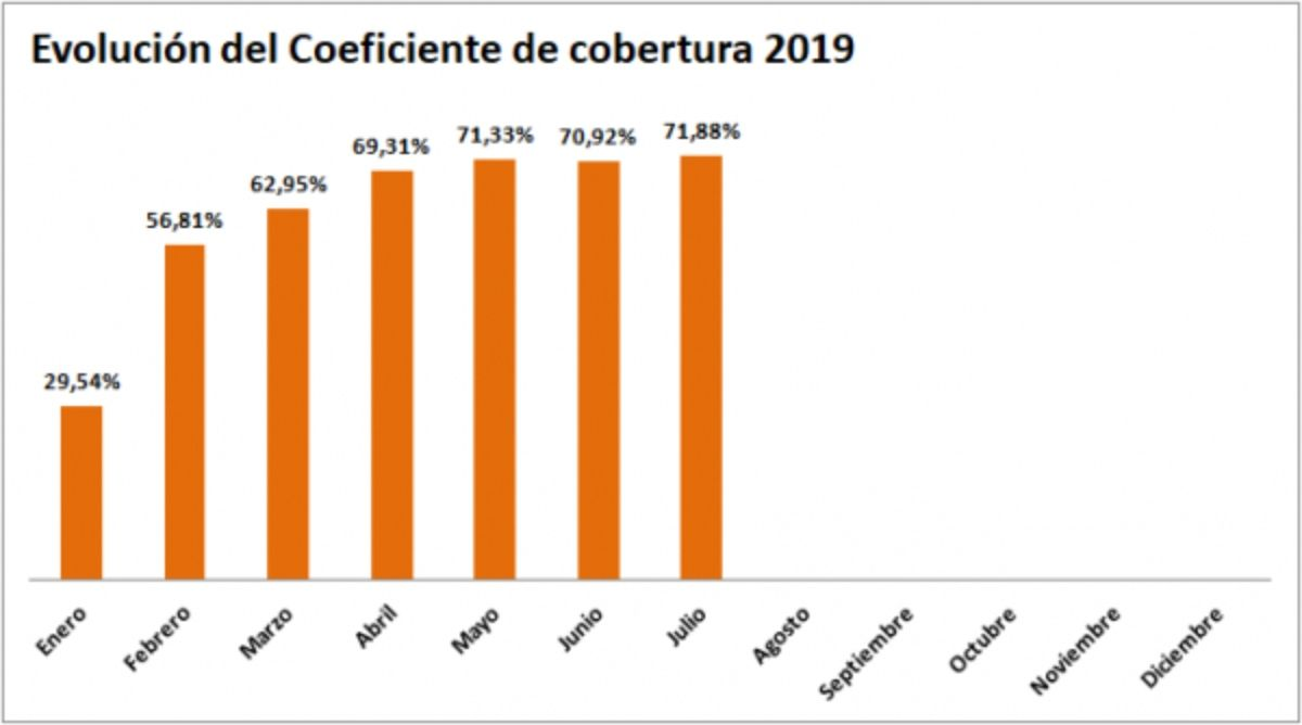 Gráfico de evolución del coeficiente de cobertura 2019 CNMC (hasta la liquidación 7-19) - ofrecido por TECNOSOL