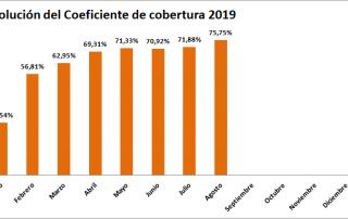 Coeficiente de Cobertura de la CNMC hasta Agosto 2019 ofrecido por tienda online TECNOSOL