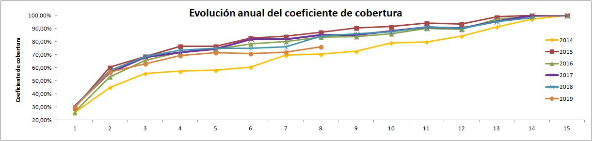 Gráfico evolución anual del dato de Coeficiente de Cobertura CNMC - ofrecido por tienda online TECNOSOL