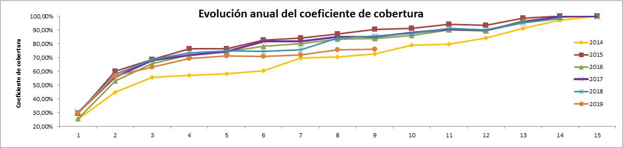 Gráfico de la Evolución del dato de Coeficiente de Cobertura CNMC hasta Septiembre 2019 - ofrecido por la tienda online de Energía Solar TECNOSOL