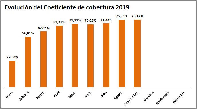 Dato del Coeficiente de Cobertura Septiembre 2019 CNMC - ofrecido por la tienda online de Energía Solar TECNOSOL