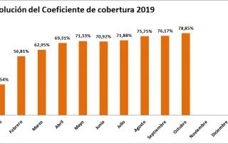 Gráfico evolución Coeficiente de Cobertura CNMC hasta octubre 2019 - ofrecido por TECNOSOL