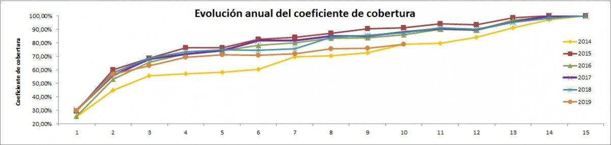 Gráfico evolución año tras año de Coeficiente de Cobertura 2014-octubre 2019 - ofrecido por TECNOSOL