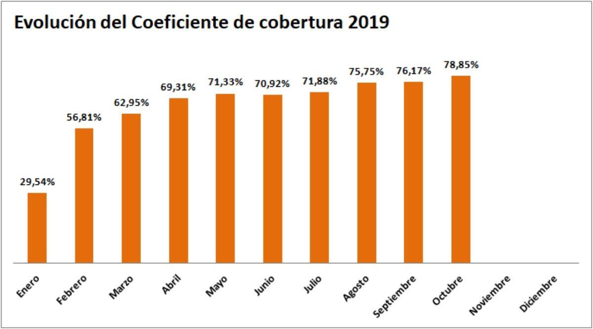 grafico coeficiente cobertura cnmc 10/2019 - ofrecido por tienda online tecnosol