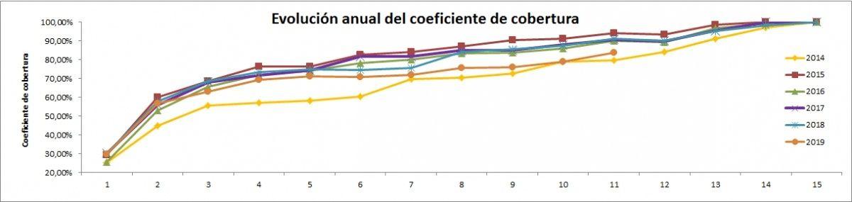 grafico evolucion coeficiente de cobertura CNMC de 2014 a Noviembre 2019 - ofrecido por TECNOSOL