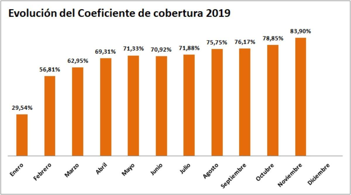 grafico coeficiente cobertura cnmc 11/2019 - ofrecido por Tecnosol