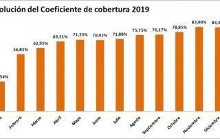 grafico coeficiente cobertura CNMC Dic 2019 - ofrecido por Tecnosol