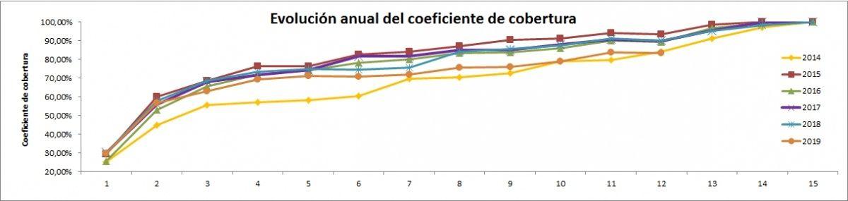 grafico evolucion coeficiente cobertura 2014 a Diciembre 2019 CNMC - ofrecido por TECNOSOL