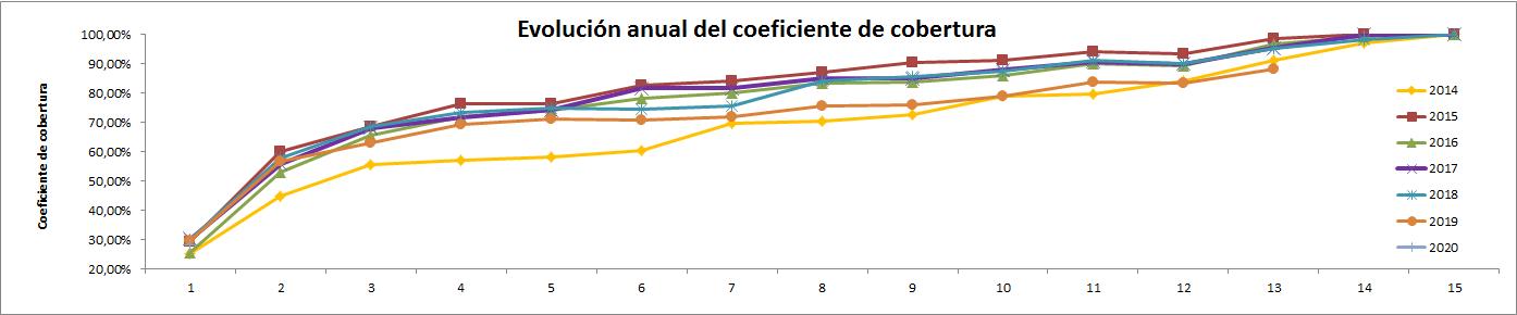 gráfico evolución del dato de coeficiente de cobertura CNMC desde 2014 hasta enero 2020 - ofrecido por TECNOSOL