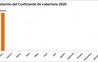 coeficiente-cobertura- CNMC liquidacion 1/20 - ofrecido por tecnosol