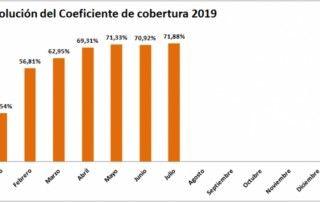 coeficiente-cobertura- CNMC liquidacion 13/19 - ofrecido por tecnosol