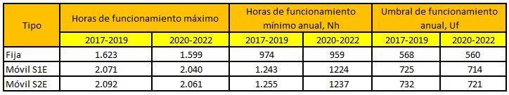 Cuadro comparativo resumen horas equivalentes de funcionamiento en fotovoltaica - nueva normativa 2020-2022 fotovoltaica conexion a red - ofrecida por TECNOSOL