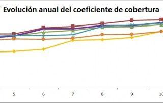 grafico comparativa coeficiente cobertura CNMC 2019 - ofrecido por tienda online TECNOSOL