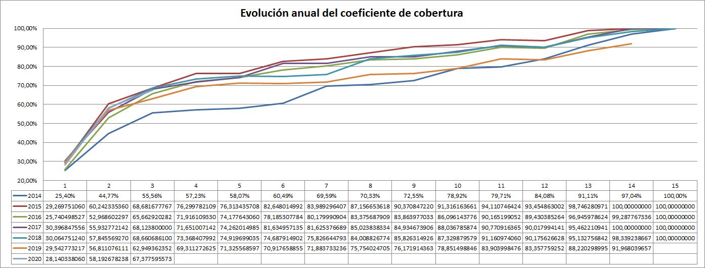 comparativa por años de la evolución mensual del coeficiente de cobertura CNMC - Ofrecido por TECNOSOL