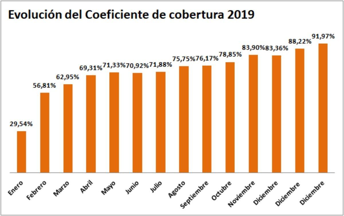 evolucion coeficiente cobertura CNMC hasta 1 2019 - ofrecido por TECNOSOL