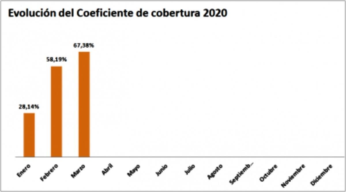grafico evolucion coeficiente de cobertura CNMC 2020 -tecnosol
