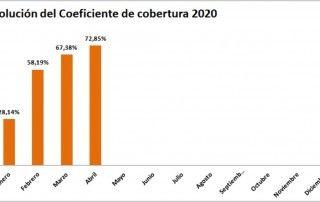 grafico evolucion coeficiente de cobertura CNMC hasta 4 de 2020 - ofrecido por tecnosol
