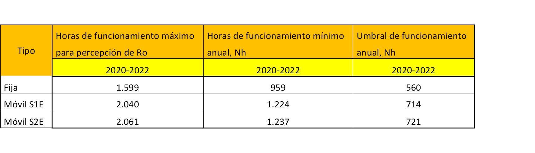 tabla para el post de nueva herramienta de cálculo de los nuevos parámetros retributivos para fotovoltaica de conexión a red - ofrecido por TECNOSOL