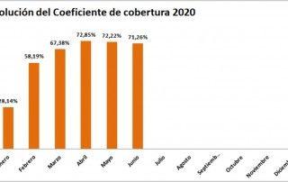 grafico coeficiente de cobertura de la CNMC enero a junio 2020