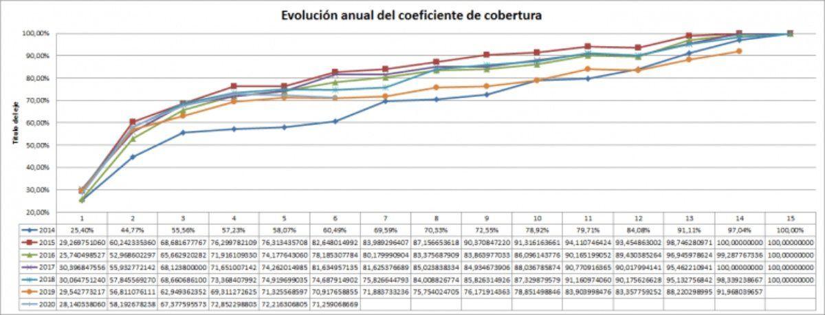 evolución comparada del coeficiente de cobertura de la CNMC desde Enero 2014 hasta Junio 2020