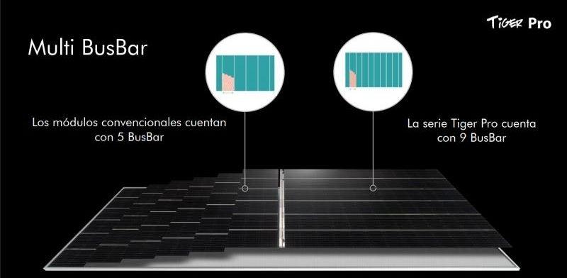 esquema sobre la tecnología multibusbar de las placas solares jinko tiger pro - a la venta en tecnosol