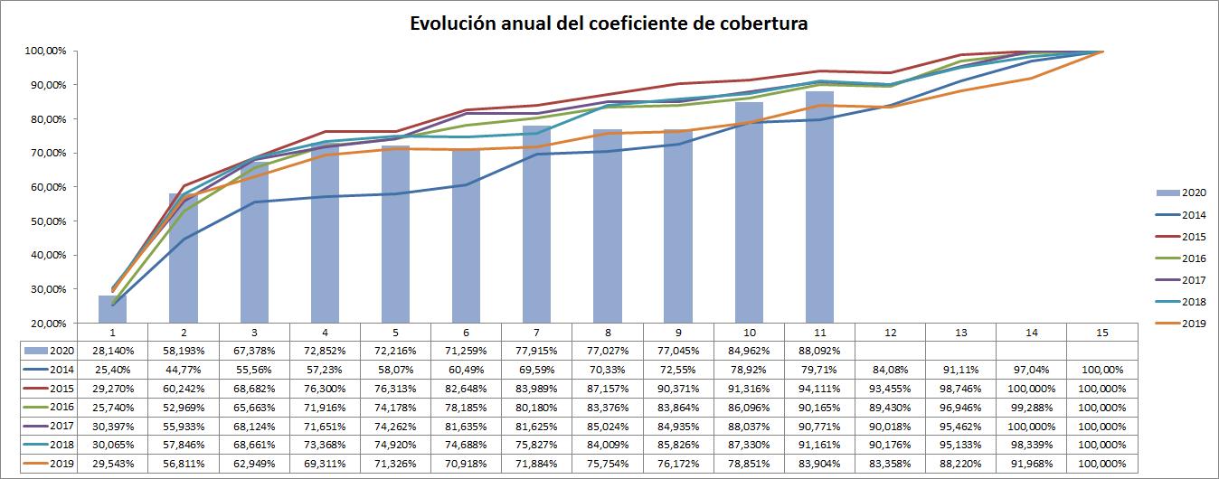 gráfico evolución coeficiente de cobertura a lo largo de los años - ofrecido por TECNOSOL ALBACETE