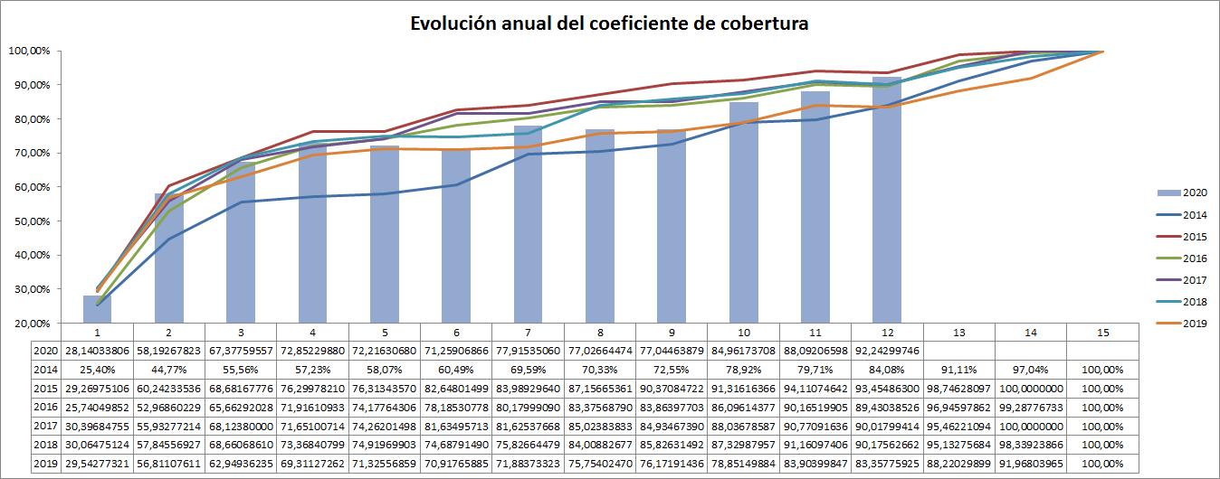 gráfico evolución Coeficiente de Cobertura comparado, hasta liquidación 12 2020, ofrecido por TECNOSOL Albacete