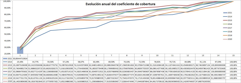 Gráfica evolución del Coeficiente de Cobertura de la CNMC comparativo desde 2014 a Enero 2021- ofrecido por TECNOSOL
