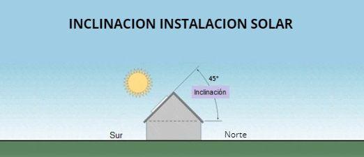 esquema Inclinación óptima para instalaciones solares fotovoltaicas - ofrecido por TECNOSOL Albacete