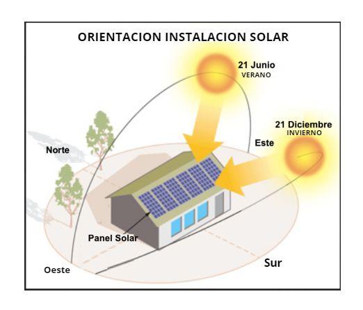 esquema Orientación óptima para instalaciones solares fotovoltaicas - ofrecido por TECNOSOL Albacete