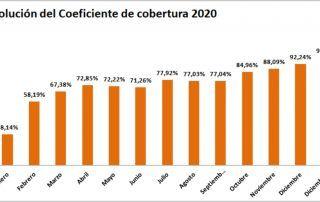 Gráfico de evolución del Coeficiente de cobertura de la CNMC año 2020 - ofrecido por TECNOSOL Albacete