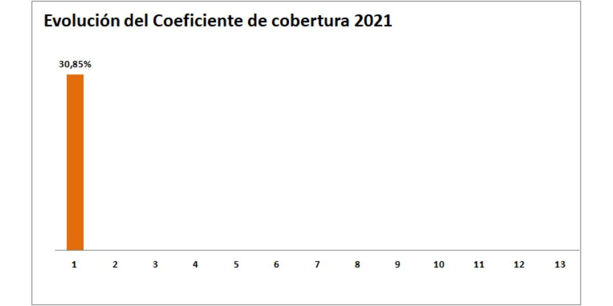 Gráfica evolución del Coeficiente de Cobertura de la CNMC Enero 2021- ofrecido por TECNOSOL